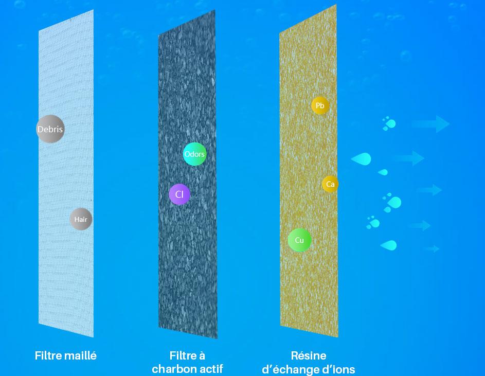 Petoneer Fresco Ultra triple filtration