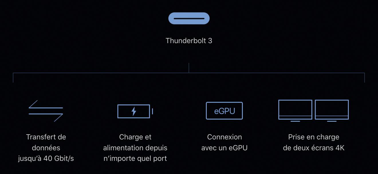 Applications du Thunderbolt 3