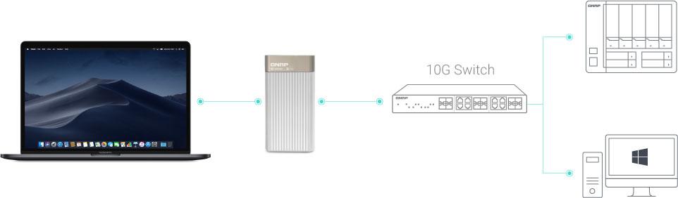 Schéma de connexion réseau 10 GbE