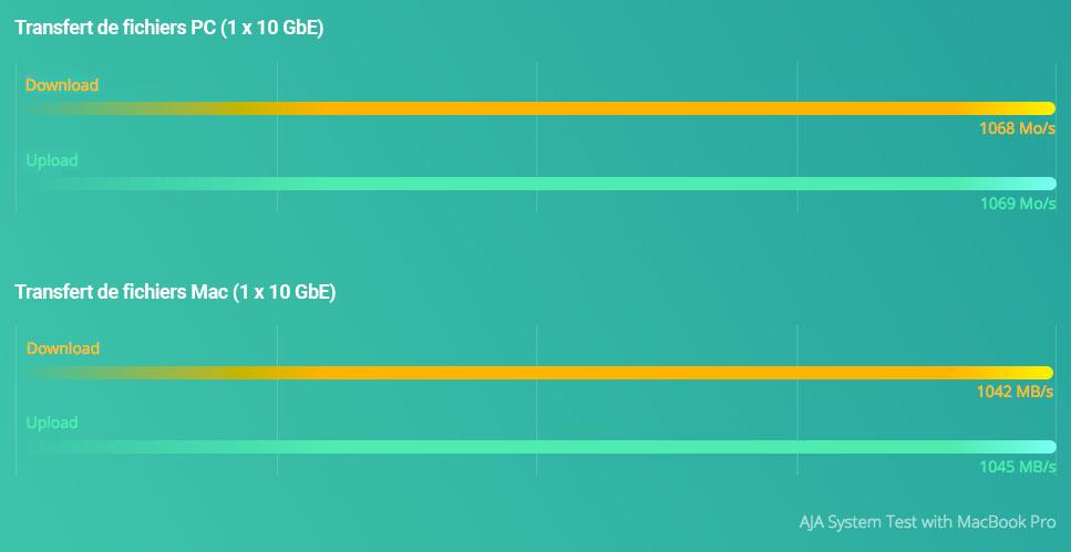 Performances réseau QNA Series