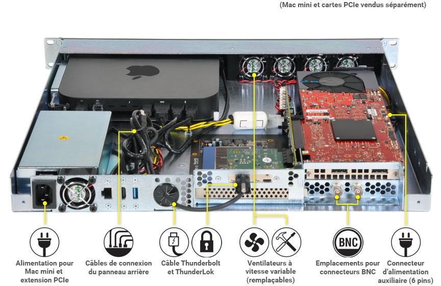 Sonnet xMac mini Server face arrière ouvert