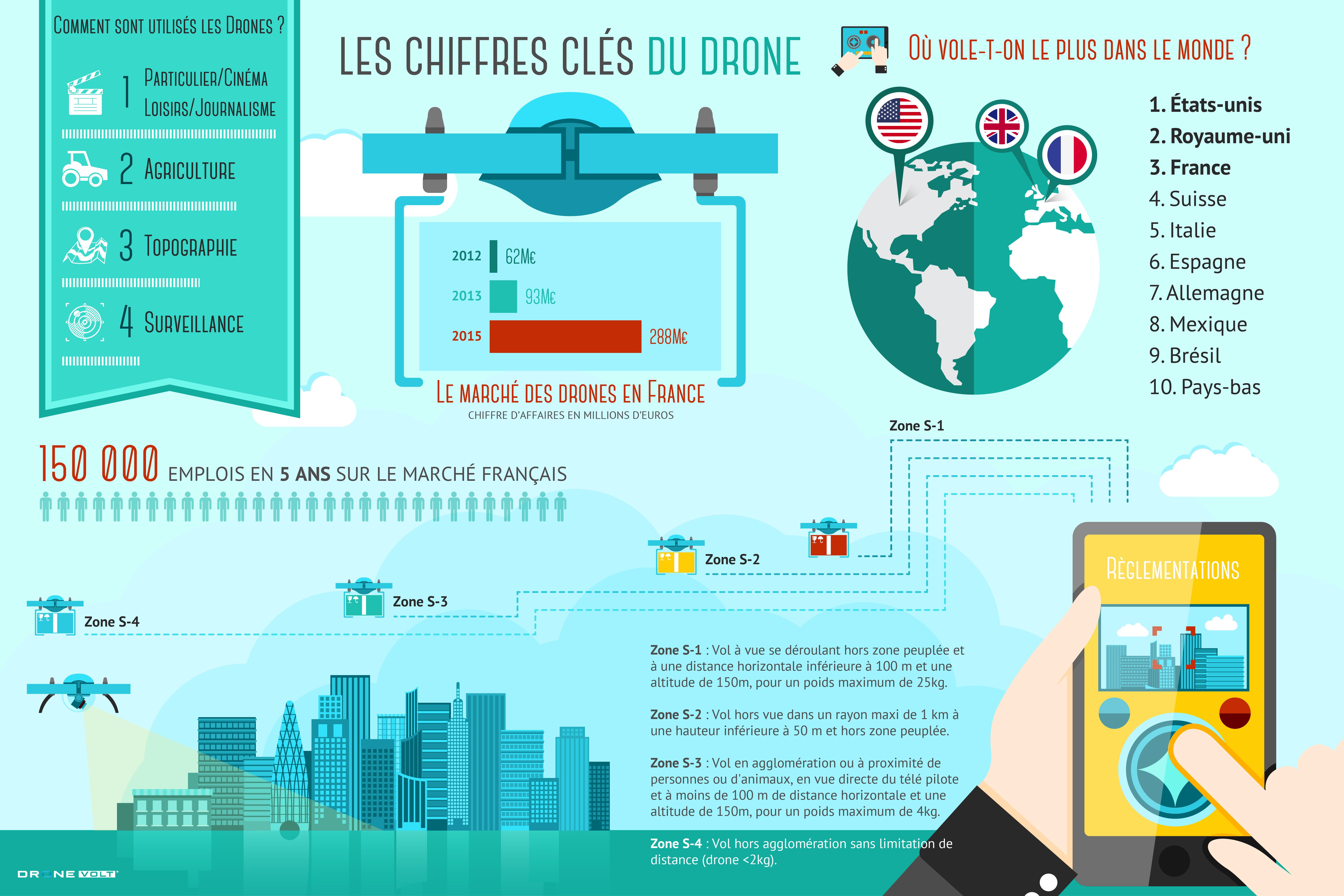 Infographie du drone en France