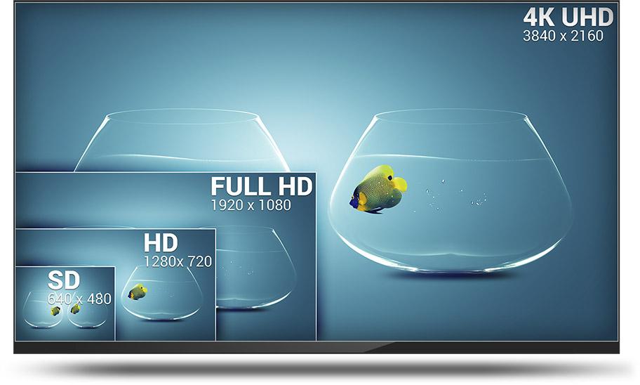 Comparaison écrans SD, HD, Full HD et 4K UHD