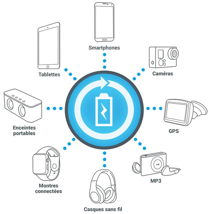 Compatibilité USB